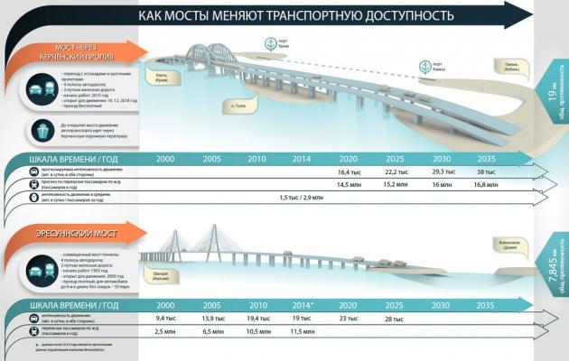 Росавтодор озвучил подробности проекта моста через Керченский пролив