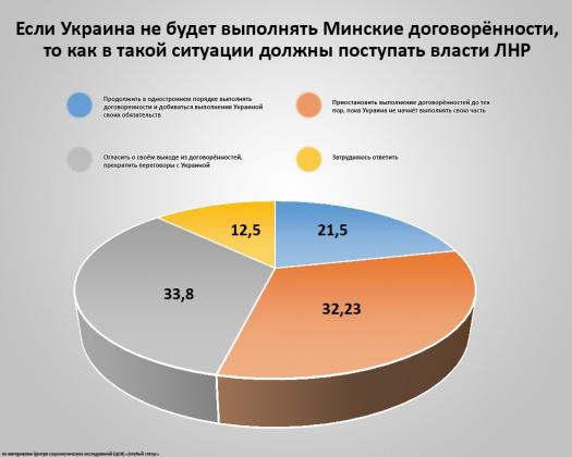 Большинство жителей ЛНР выступает против Минских договоренностей