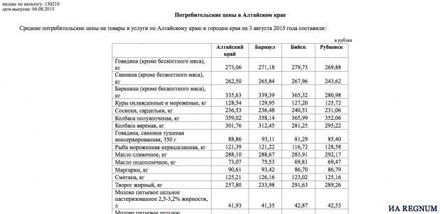 данные о потребительских ценах в Алтайском крае
