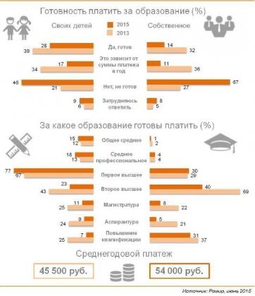 Платное образование большинству жителей России не по карману: опрос