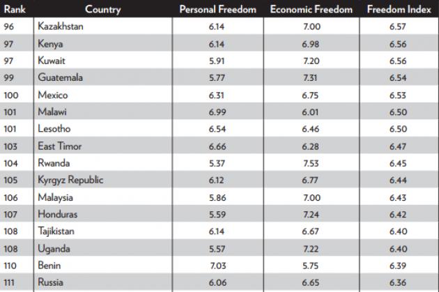 Опубликован очередной «индекс свободы»