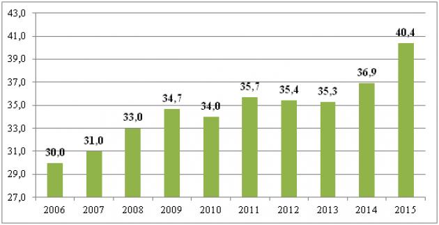 Динамика удовлетворенности населения Российской Федерации медицинской помощью (в %).