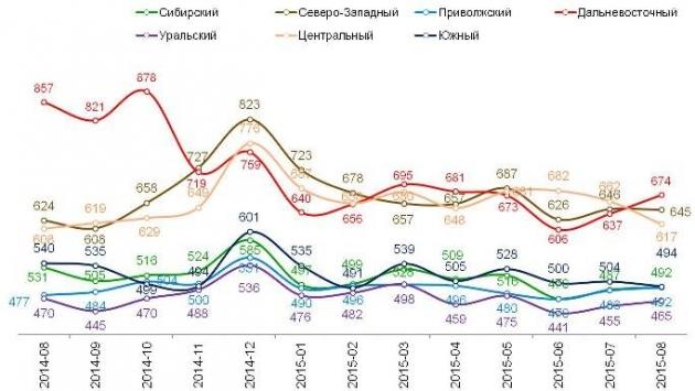 Жители обеих столиц РФ экономят сильнее, чем жители других «миллионников»