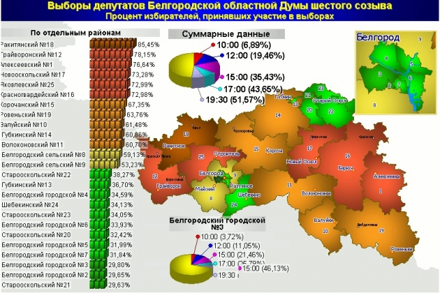 Единый день голосования в Белгородской области. Иллюстрация belgorod.izbirkom.ru