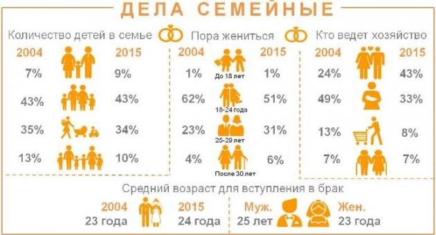 Мнение россиян о семье, детях и ведении хозяйства.