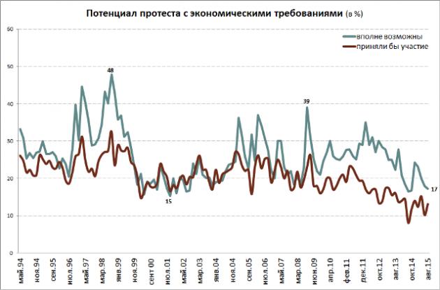 В России массовые акции протеста маловероятны: опрос