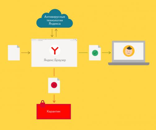 Яндекс. браузер.