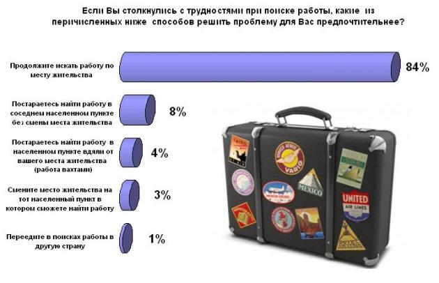 Уехать в поисках работы в другую страну готов 1% жителей России: опрос