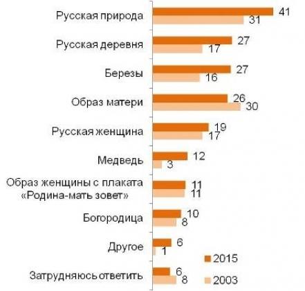 Наиболее яркий образ России— русская природа: опрос