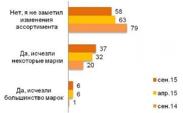 Качество продуктов ухудшилось, считают 39% жителей России: опрос