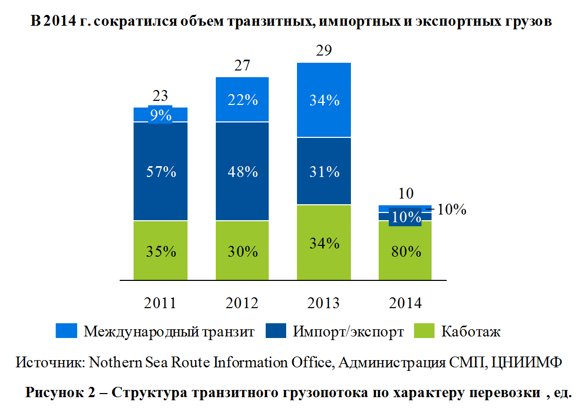 В 2014 г. количество грузов, провезенных по СМП транзитом, уменьшилось в 4 раза по сравнению с 2012-2013 гг