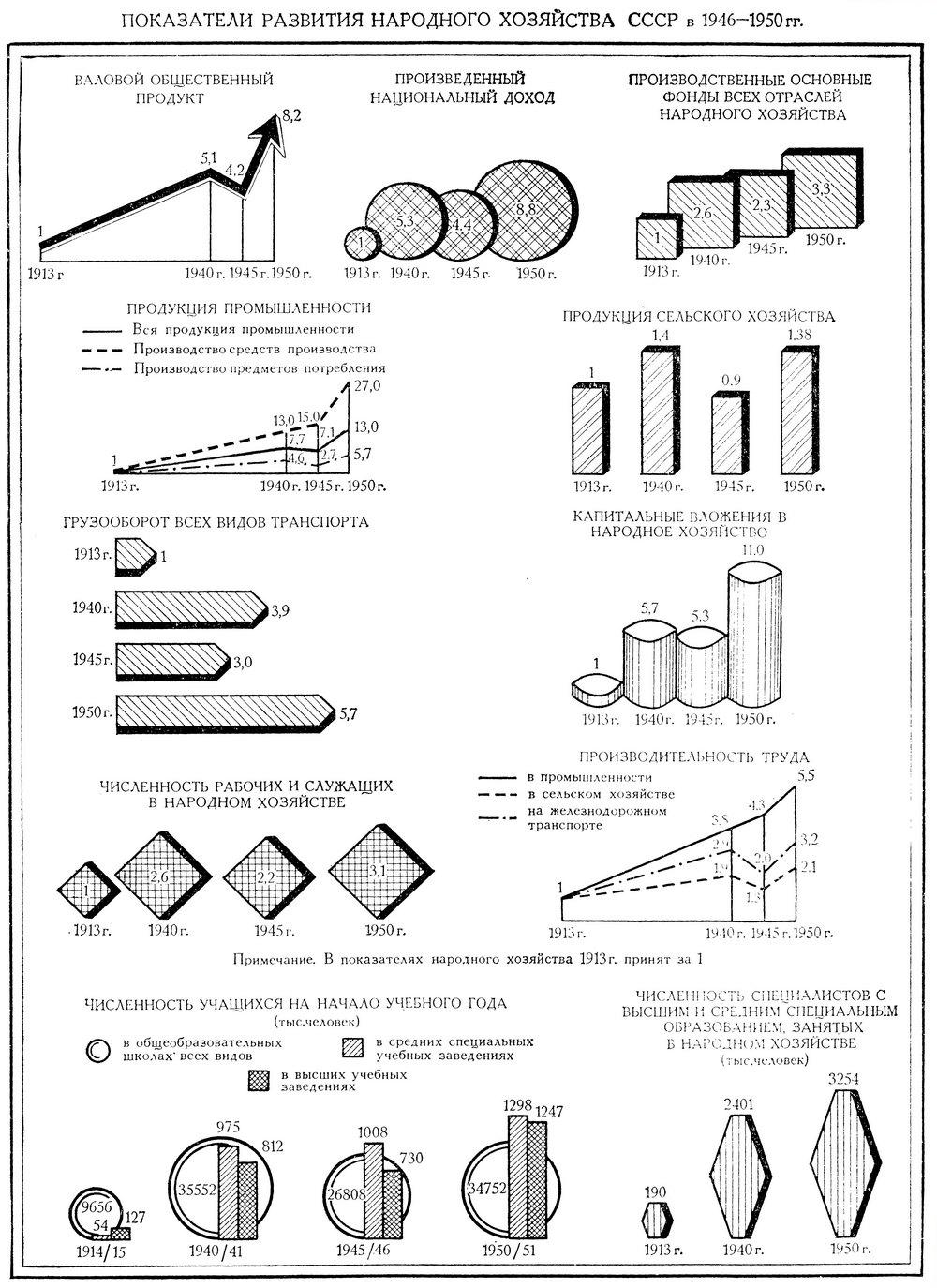 Показатели Социально-Экономического Развития СССР 1946-1950 гг