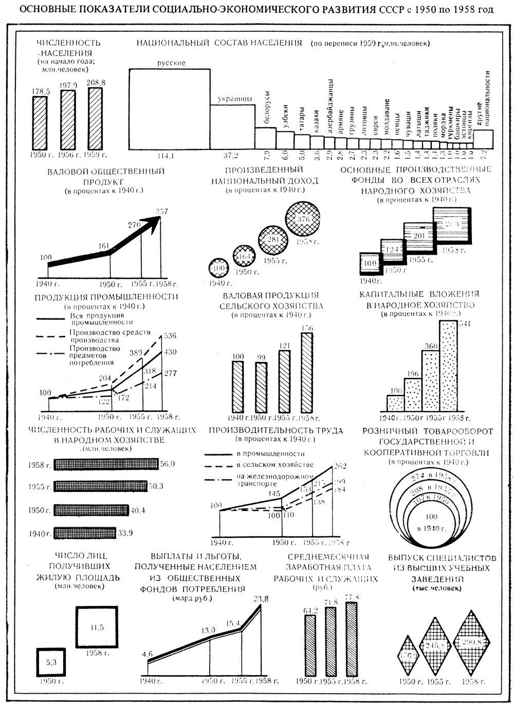 Показатели Социально-Экономического Развития СССР 1950-1958 гг