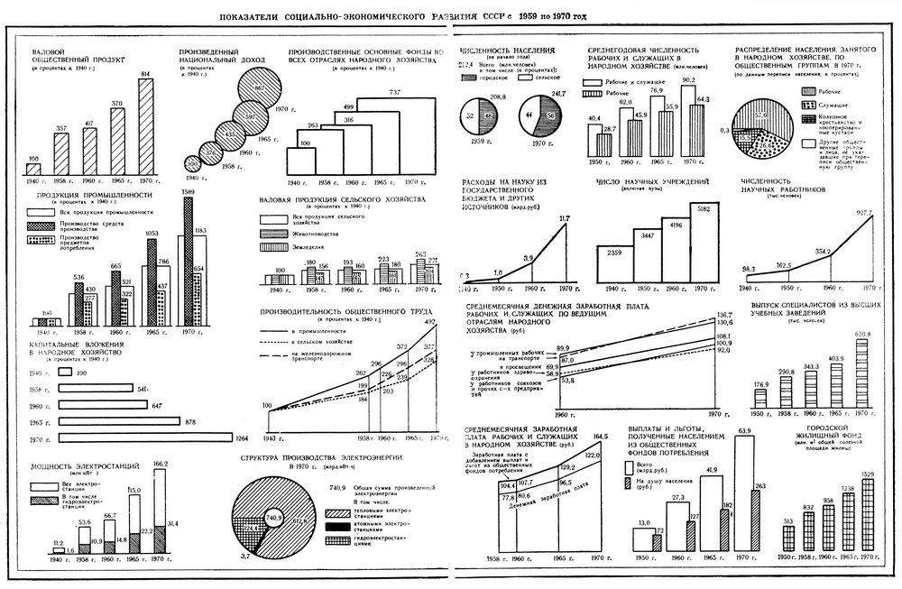 Показатели Социально-Экономического Развития СССР 1959-1970 гг