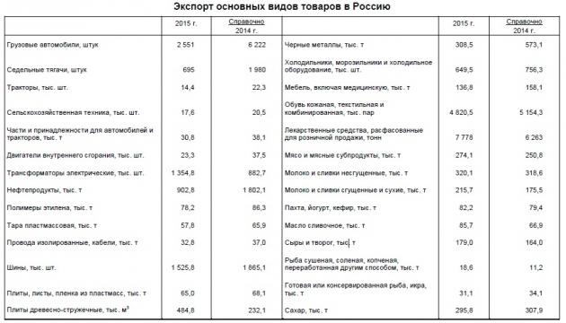 Экспорт белорусских товаров в Россию в 2015 году