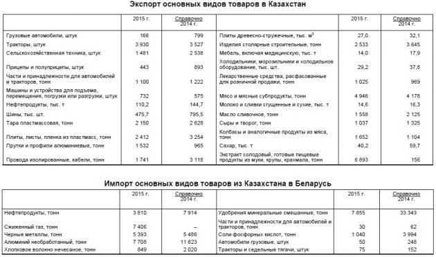 Экспорт белорусских товаров в Казахстан в 2015 году