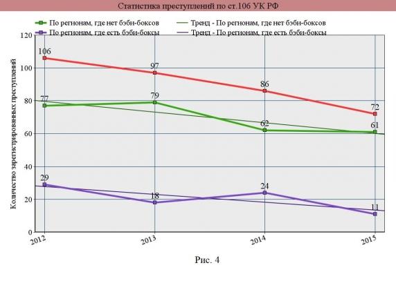 Статистика преступлений по ст. 106 УК РФ