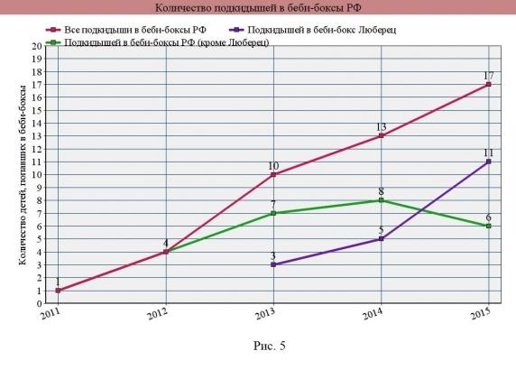 Количество подкидышей в беби-боксы РФ