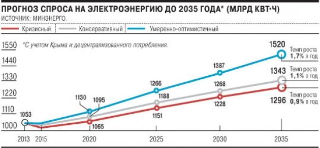 Прогноз развития энергосистемы Крыма