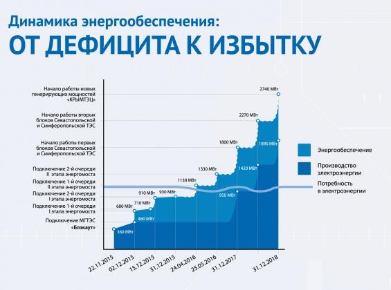 Прогноз развития энергосистемы Крыма до 2018 года