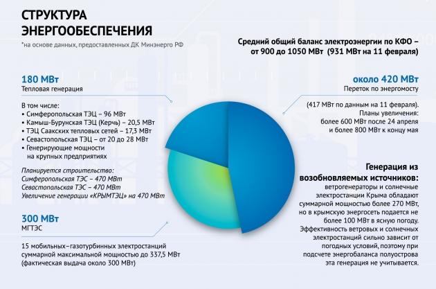 Структура энергообеспечения Крымского полуострова