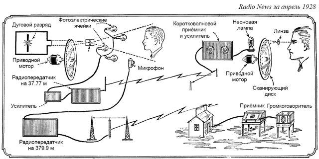 Принцип передачи изображения при использовании диска Нипкова