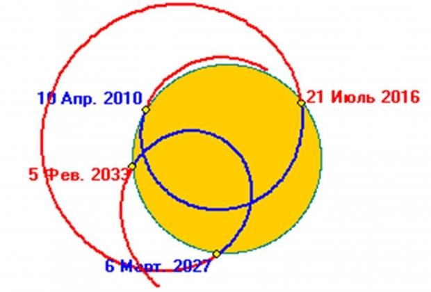 Рис. 2. Положение ЦМСС относительно Солнца