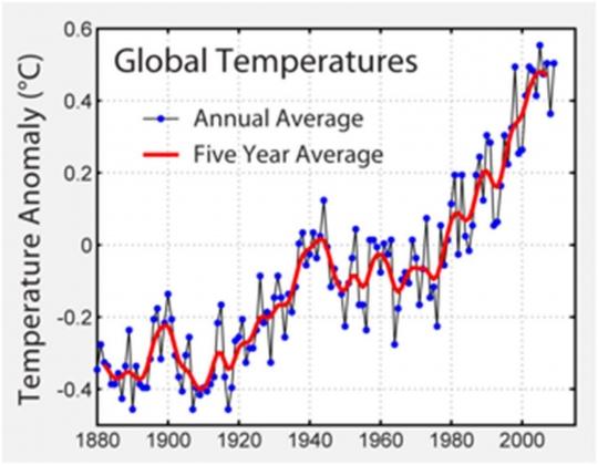 Рис. 1. Отклонения глобальной температуры от климатической нормы (1960–2000 гг.). Синие точки — среднегодовые значения, красная кривая — скол