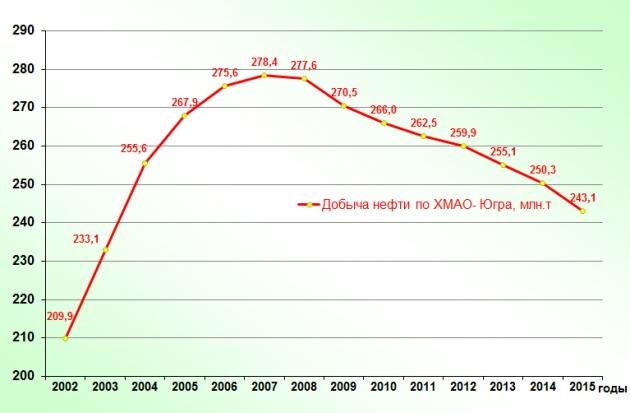 График падения добычи нефти в ХМАО