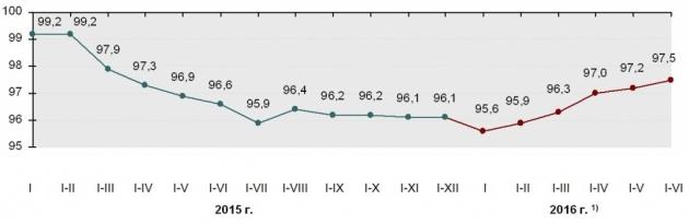 ВВП Белоруссии продолжает падение