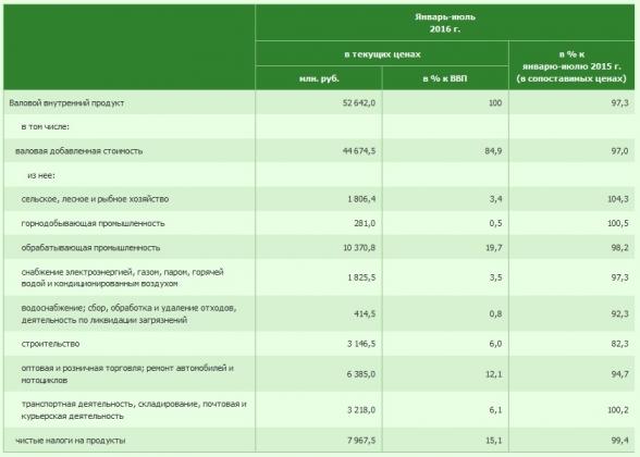 ВВП Белоруссии за январь-июль упал на 2,7%