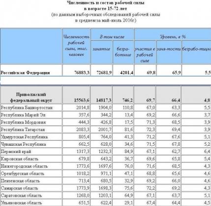 зарплата в чебоксарах в 2016 году Протирочные материалы Продукция