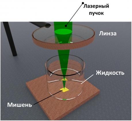 Схема процесса лазерной абляции твердых тел в жидкостях (лаборатория Г.А. Шафеева, ИОФ РАН)
