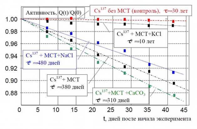 Процесс преобразования радиоактивного цезия-137 в стабильный барий (патент 2014 года): синтрофная ассоциация компенсирует опасный для жизни дефицит калия получением его биохимического аналога — бария