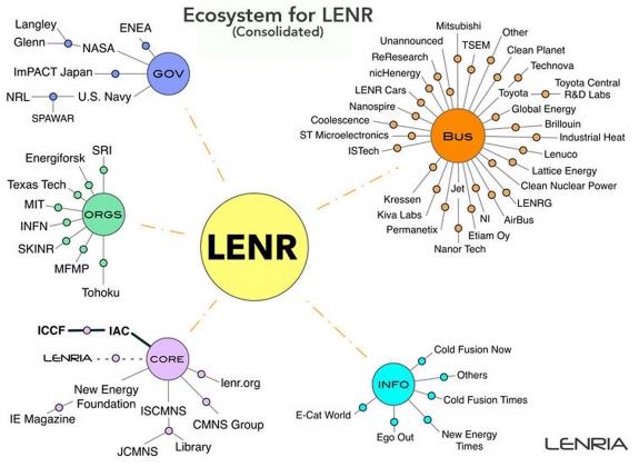 Экосистема для исследований низкоэнегетических ядерных реакций LENRIA