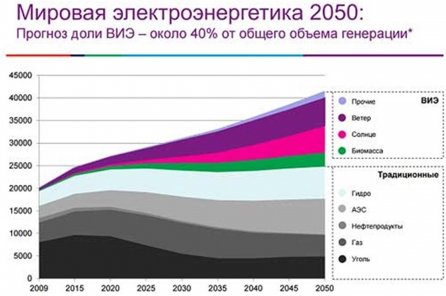 Рис. 1. Прогноз развития энергетики по данным Международного энергетического агентства (2013 г.)