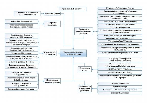Рис. 3. Классификация НЭЯР установок (http://www.proatom.ru/modules.php?name=News&file=article&sid=4921).