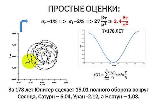 Рис. 5. Изменение расстояния от центра масс Солнечной системы до центра Солнца