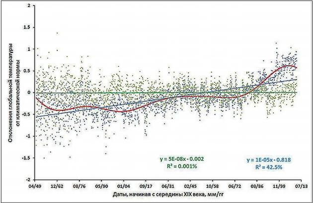 Рис. 6. Сравнение наблюдаемых колебаний глобальной температуры с расчетными, вызванными изменением расстояния от Земли до Солнца с периодом около 178 лет.