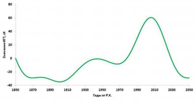 Рис. 9. Модель и прогноз интекса глобальной температуры