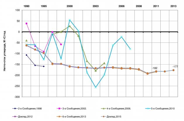 Рис. 1. Динамика нетто-стока углерода в «управляемых» лесах РФ по отчетным данным Росгидромета разных лет, млн т С/год