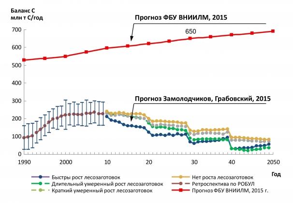 Рис. 2. Прогноз годового депонирования углерода лесами России