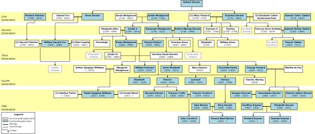Фамильное древо Дарвиных