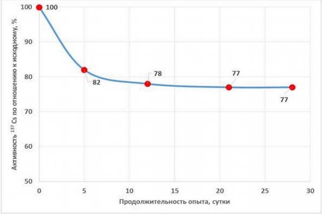 Рис. 2. Снижение радиоактивности цезия-133 в растворе в присутствии аэробной синтрофной микробной ассоциации