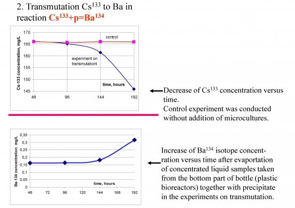 Рис. 15. Уменьшение в растворе цезия-133 (вверху) на фоне увеличения бария-134, полученное с помощью анаэробной культуры