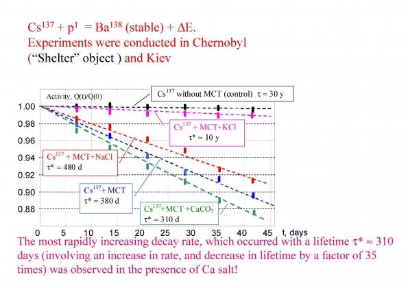 Рис. 20. Процесс трасмутации радиоактивного цезия-137 в барий-138 в течение 45 дней с помощью анаэробных синтрофных ассоциаций