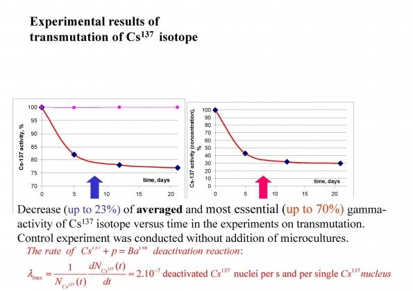 Рис. 21. Процесс трасмутации цезия-137 в барий-138 в течение 20 дней с помощью анаэробных синтрофных ассоциаций