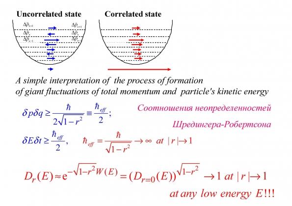 Рис. 24. Схематическое объяснение образования гигантских флуктуаций при возникновении когерентных коррелированных состояний