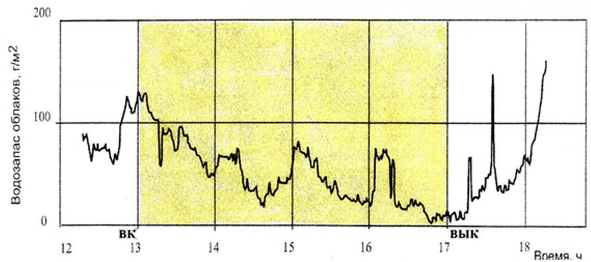 Рис. 3. Изменение водозапаса фронтальной облачности