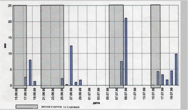 Рис. 5. Диаграмма распределения осадков в Москве